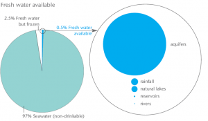 Classification of Earth's Water Volumes